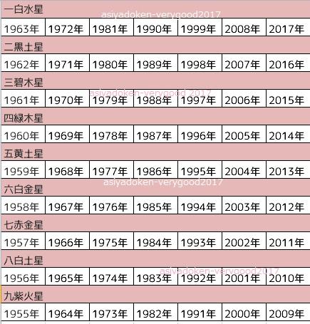 九星早見表1955-2017